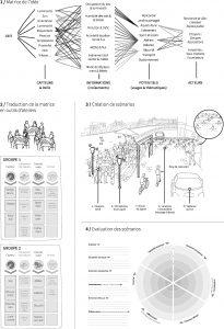 Schéma du processus et outils permettant de croiser la data environnementale jusqu'à l'évaluation d'un scénario. Illustration Camille Chevroton