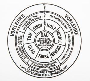 Schéma d'enseignement de Gropius, 1922. Bauhaus, Könemann, p. 183.