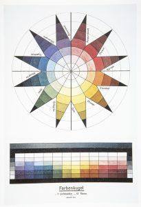 """Johannes Itten, sphère des couleurs, 1921. """"Le mystérieux, c'est l'intérieur gris, l'indéterminé (...)"""". Bauhaus Könemann, p. 233"""