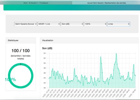 Interface graphique actuellement développée dans le cadre de la chaire permettant une représentation automatisée des données