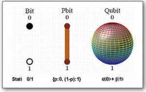 schéma explicatif du bit et du Qubit